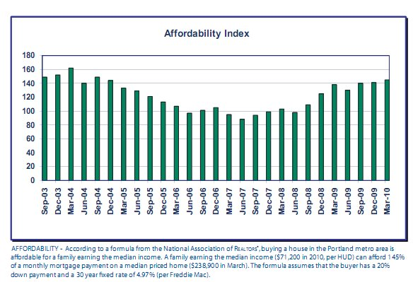 Graph shows the Real Estate Affordability index for Portland Oregon