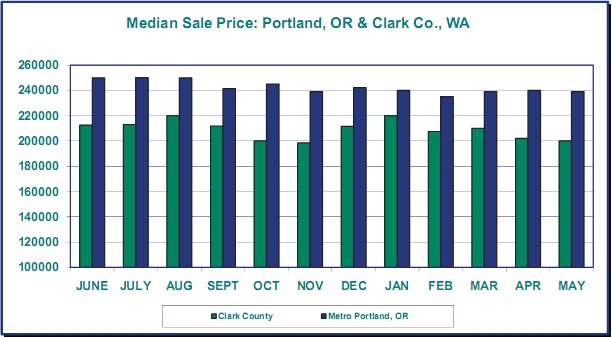 visual of median home values in Portland Oregon