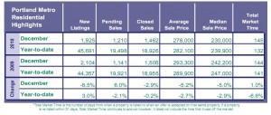 Market Info for Portland Real Estate