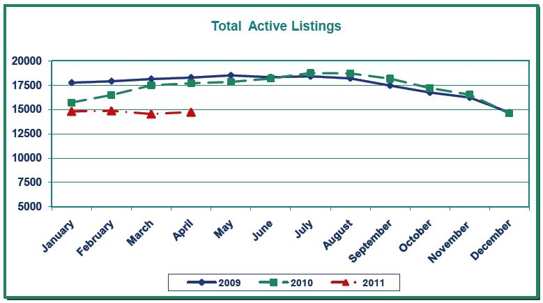 Portland Real Estate Market Update 2011