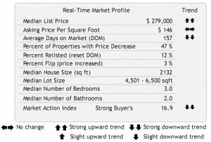 Home Prices in Portland OR