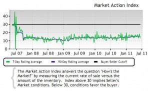 Housing market Portland Realtors