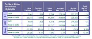 Agents Housing Market Data