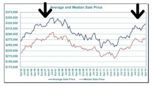 new-housing-bubble-beaverton-short-sales.jpg