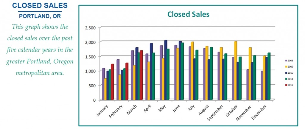 closed sales in housing market of portland oregon