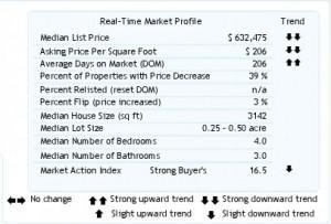 chart of housing market trends for lake oswego