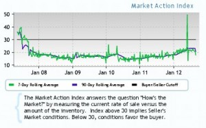 chart of portland housing market trends