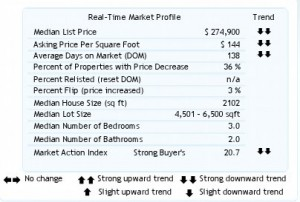 Realtors Chart For Housing Market