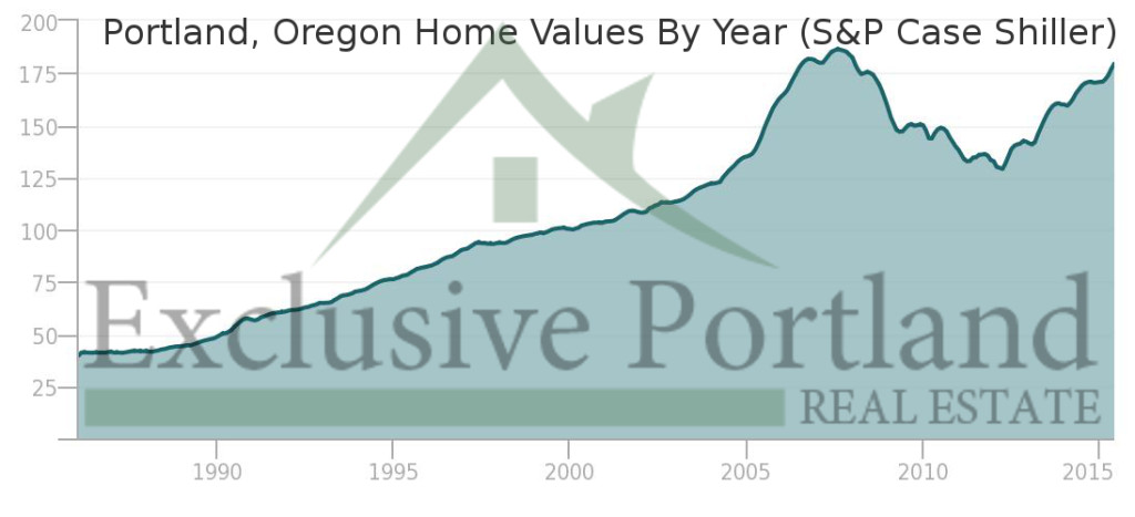 Current Portland ome values closely match housing bubble levels.