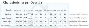 portland real estate quartiles august 6th