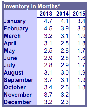 Portland Housing: Fall 2015 Market Report