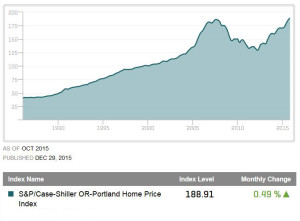 Housing Market in Portland, OR as measured by S&P Case Shiller Index