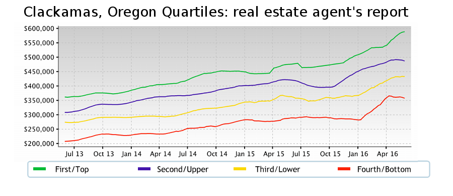 Graph of homes for sale in Clackamas by price range.