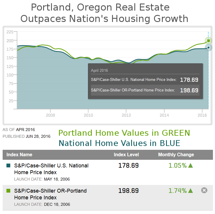 The Portland real estate market is consistently outpacing the national average