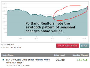 seasonal home value changes in Portland real estate