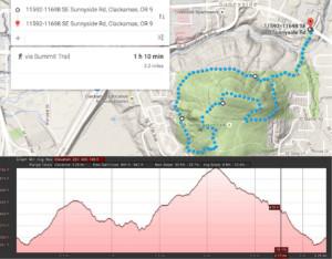 Portland Trail Running: Mount Talbert Topography