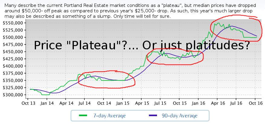Portland Real Estate: Plateau, Or Just Platitudes?