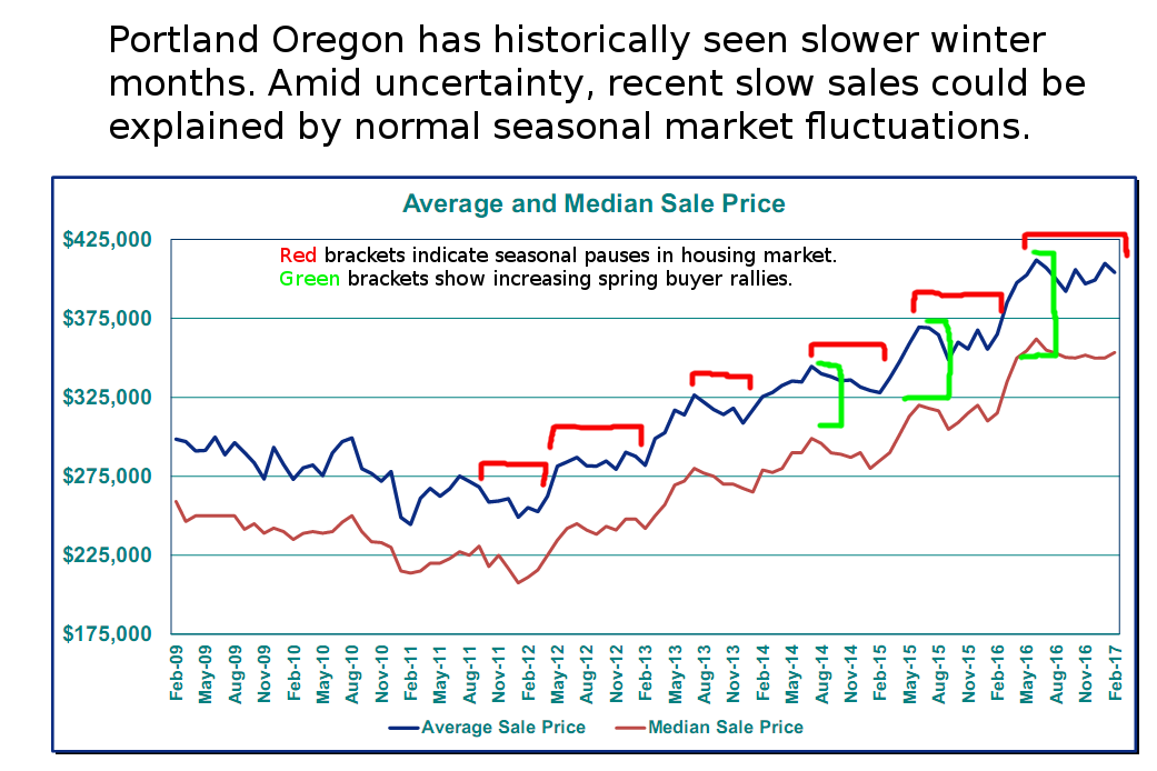 Portland Realtors Winter/Spring 2017: Seasonal Slowing or Market Correction?