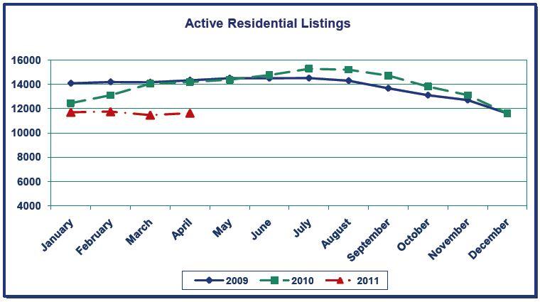 Portland Real Estate Forecast 2011