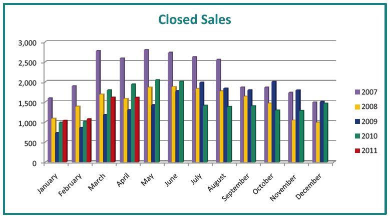 Portland Real Estate Market Forecast 2011