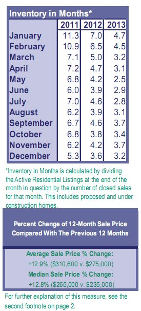 real-estate-inventory-january-2014