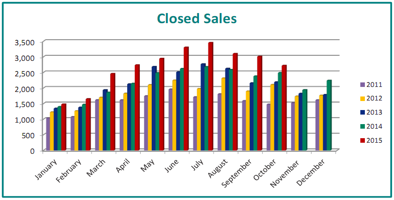 portland-oregon-closed-real-estate-transactions