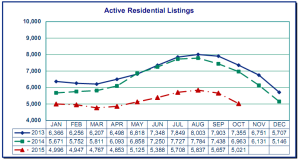 total-listings-in-portland-year-to-year