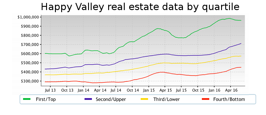 Housing market activity separated by price range.