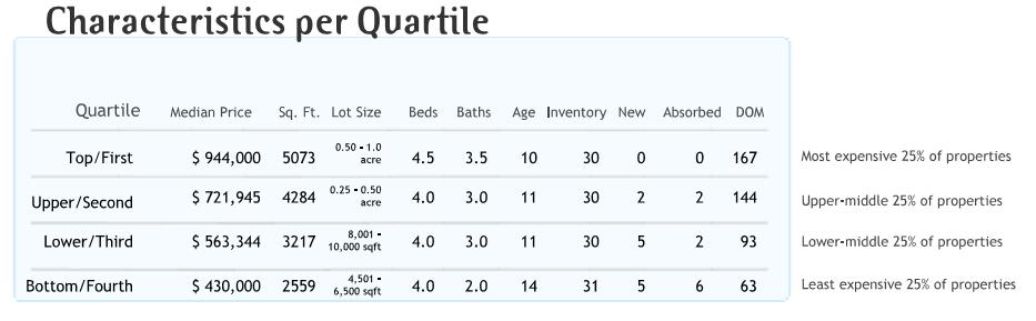 happy-valley-realtors-quartile-data