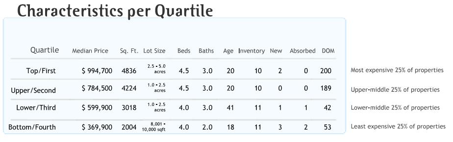 quartiles-damascus-oregon-housing-info