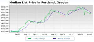 Median List Price of Portland Homes For Sale